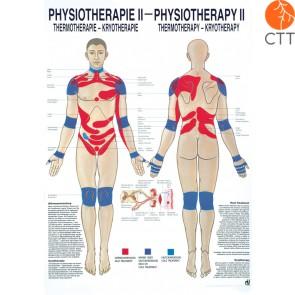 planche d´enseignement Physiothérapie II, 50 x 70cm, Thermo- & Cryothérapie, avec une fine barre métallique en haut et en bas